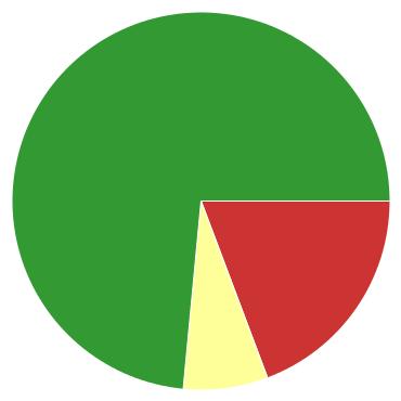 Chart?chco=cc3333,ffff99,339933&chd=s:qg9&cht=p&chs=370x370&chxr=0,72,275