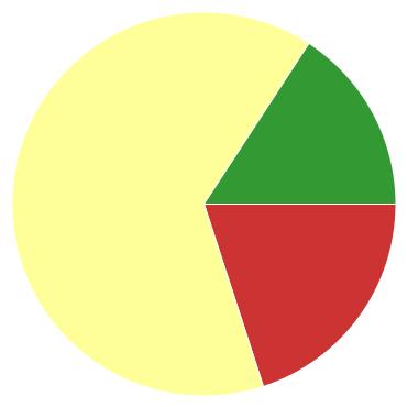 Chart?chco=cc3333,ffff99,339933&chd=s:t9p&cht=p&chs=370x370&chxr=0,47,149,37