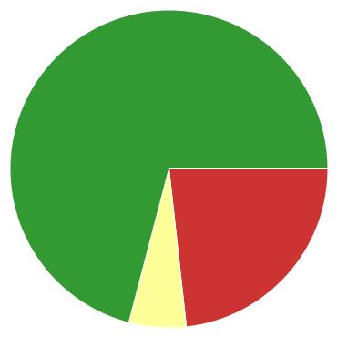 Chart?chco=cc3333,ffff99,339933&chd=s:uf9&cht=p&chs=370x370&chxr=0,4,12