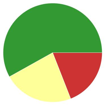 Chart?chco=cc3333,ffff99,339933&chd=s:uy9&cht=p&chs=370x370&chxr=0,5,15