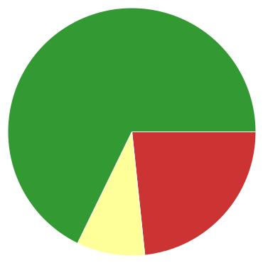 Chart?chco=cc3333,ffff99,339933&chd=s:vi9&cht=p&chs=370x370&chxr=0,10,29