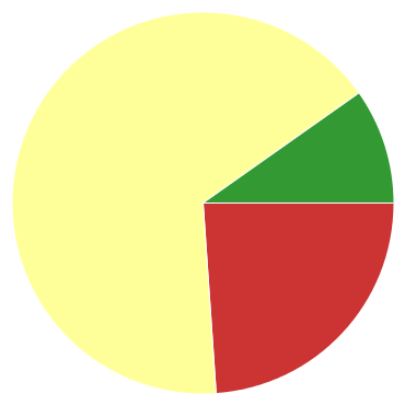 Chart?chco=cc3333,ffff99,339933&chd=s:w9j&cht=p&chs=370x370&chxr=0,79,220,33