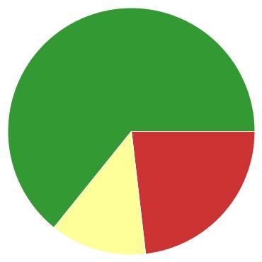 Chart?chco=cc3333,ffff99,339933&chd=s:wm9&cht=p&chs=370x370&chxr=0,20,55