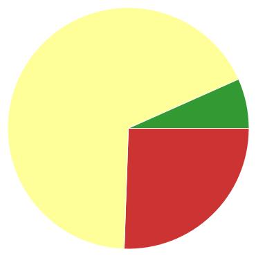 Chart?chco=cc3333,ffff99,339933&chd=s:x9g&cht=p&chs=370x370&chxr=0,45,117,12