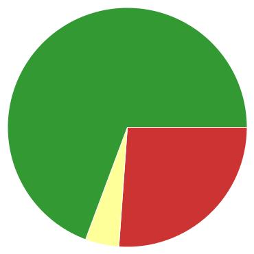 Chart?chco=cc3333,ffff99,339933&chd=s:xe9&cht=p&chs=370x370&chxr=0,5,13