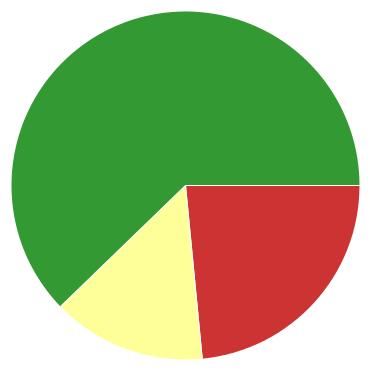 Chart?chco=cc3333,ffff99,339933&chd=s:xo9&cht=p&chs=370x370&chxr=0,5,13