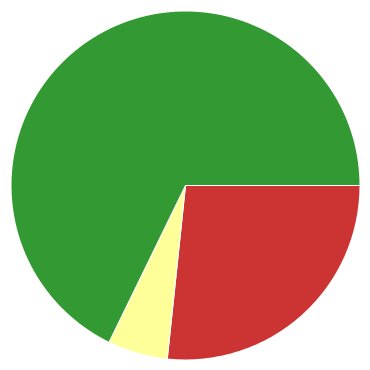 Chart?chco=cc3333,ffff99,339933&chd=s:yf9&cht=p&chs=370x370&chxr=0,14,36