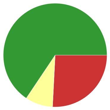 Chart?chco=cc3333,ffff99,339933&chd=s:yi9&cht=p&chs=370x370&chxr=0,6,15