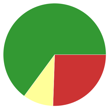 Chart?chco=cc3333,ffff99,339933&chd=s:yj9&cht=p&chs=370x370&chxr=0,8,20