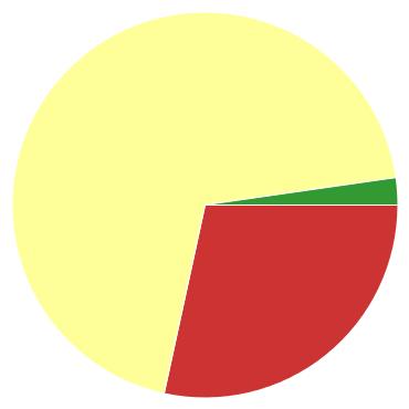Chart?chco=cc3333,ffff99,339933&chd=s:z9c&cht=p&chs=370x370&chxr=0,98,234,8