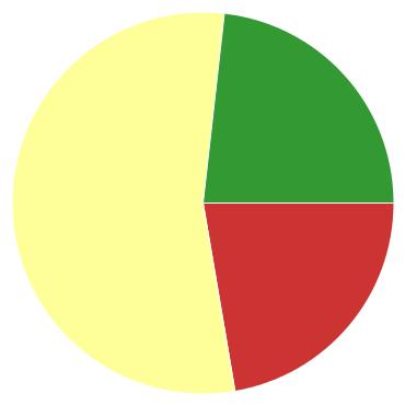 Chart?chco=cc3333,ffff99,339933&chd=s:z9a&cht=p&chs=370x370&chxr=0,59,142,60