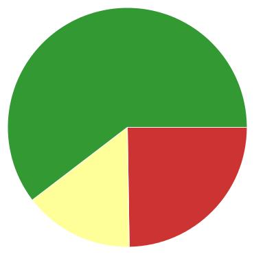 Chart?chco=cc3333,ffff99,339933&chd=s:zp9&cht=p&chs=370x370&chxr=0,5,12