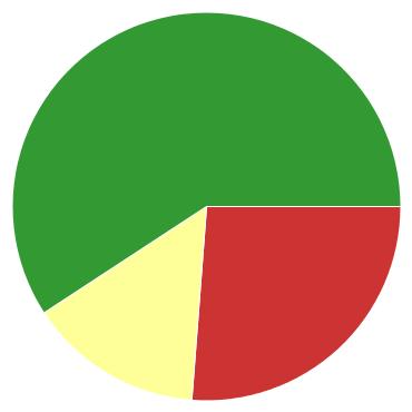 Chart?chco=cc3333,ffff99,339933&chd=s:bp9&cht=p&chs=370x370&chxr=0,7,16