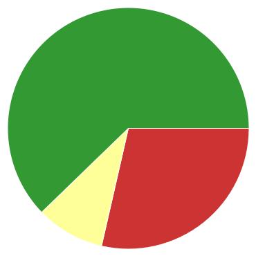 Chart?chco=cc3333,ffff99,339933&chd=s:cj9&cht=p&chs=370x370&chxr=0,6,13