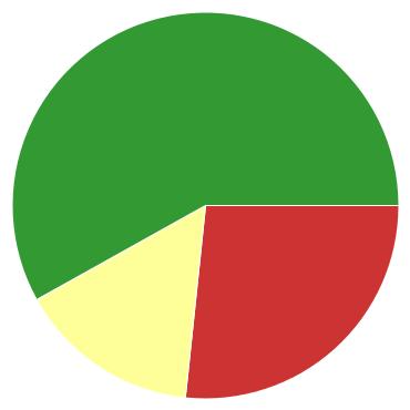Chart?chco=cc3333,ffff99,339933&chd=s:cq9&cht=p&chs=370x370&chxr=0,5,11