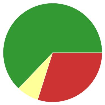 Chart?chco=cc3333,ffff99,339933&chd=s:dh9&cht=p&chs=370x370&chxr=0,12,25