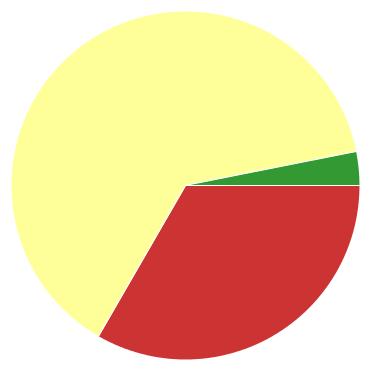 Chart?chco=cc3333,ffff99,339933&chd=s:g9d&cht=p&chs=370x370&chxr=0,127,242,15