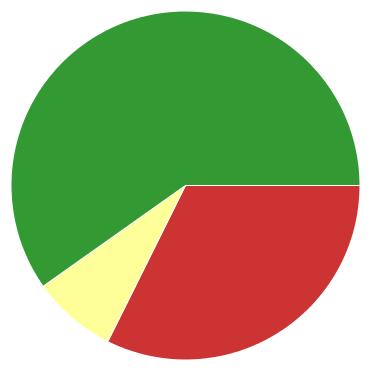 Chart?chco=cc3333,ffff99,339933&chd=s:hi9&cht=p&chs=370x370&chxr=0,8,15