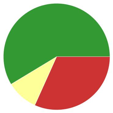 Chart?chco=cc3333,ffff99,339933&chd=s:hk9&cht=p&chs=370x370&chxr=0,13,24