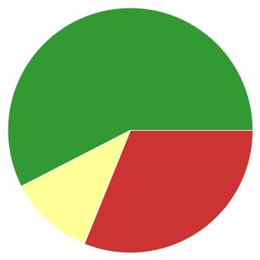 Chart?chco=cc3333,ffff99,339933&chd=s:hm9&cht=p&chs=370x370&chxr=0,8,15
