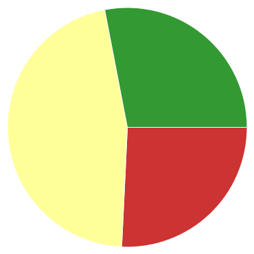 Chart?chco=cc3333,ffff99,339933&chd=s:i9l&cht=p&chs=370x370&chxr=0,65,116,70