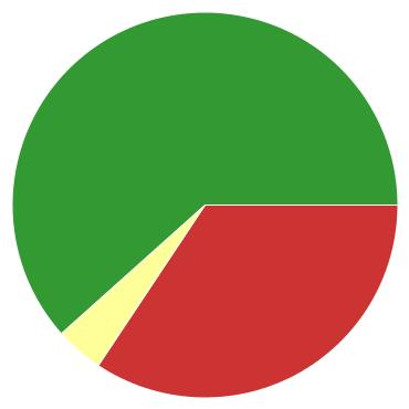 Chart?chco=cc3333,ffff99,339933&chd=s:ie9&cht=p&chs=370x370&chxr=0,14,25