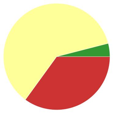 Chart?chco=cc3333,ffff99,339933&chd=s:j9e&cht=p&chs=370x370&chxr=0,99,175,14