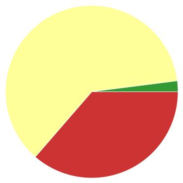 Chart?chco=cc3333,ffff99,339933&chd=s:k9c&cht=p&chs=370x370&chxr=0,50,86,3