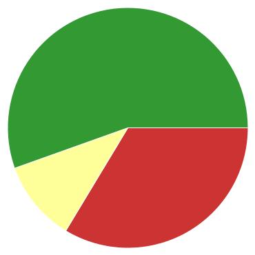 Chart?chco=cc3333,ffff99,339933&chd=s:lm9&cht=p&chs=370x370&chxr=0,6,10