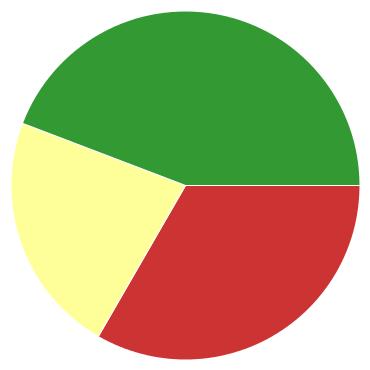 Chart?chco=cc3333,ffff99,339933&chd=s:uf9&cht=p&chs=370x370&chxr=0,21,28