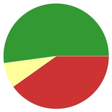 Chart?chco=cc3333,ffff99,339933&chd=s:vj9&cht=p&chs=370x370&chxr=0,10,13