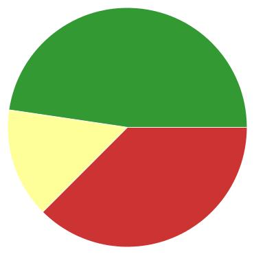 Chart?chco=cc3333,ffff99,339933&chd=s:wt9&cht=p&chs=370x370&chxr=0,15,19