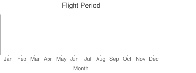 Flight Period