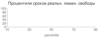 Процентили сроков реальн. лишен. свободы