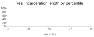 Real incarceration length by percentile