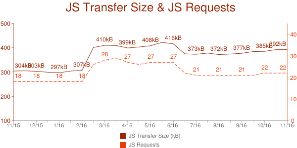 JS Transfer Size and Average # of Requests from HTTP Archive