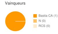 Vainqueurs entre Bastia CA et RCS
