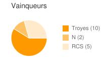 Vainqueurs entre Troyes et RCS