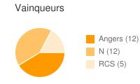 Vainqueurs entre Angers et RCS