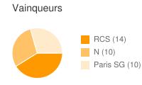 Vainqueurs entre RCS et Paris SG