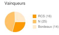 Vainqueurs entre RCS et Bordeaux