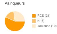 Vainqueurs entre RCS et Toulouse