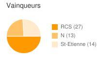 Vainqueurs entre RCS et St-Etienne