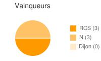 Vainqueurs entre RCS et Dijon