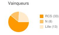 Vainqueurs entre RCS et Lille