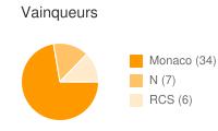 Vainqueurs entre Monaco et RCS