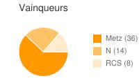 Vainqueurs entre Metz et RCS