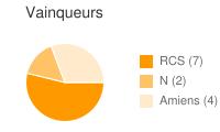 Vainqueurs entre RCS et Amiens