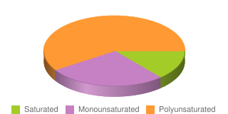 fatty acids by type