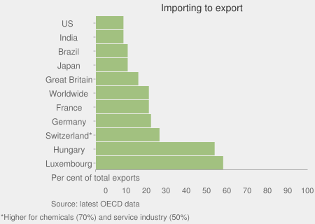 Importing to export